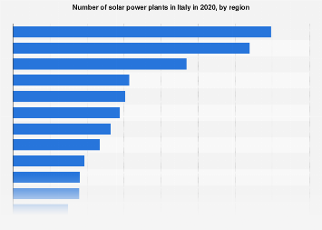 Italy: number of solar power plants 2018, by region