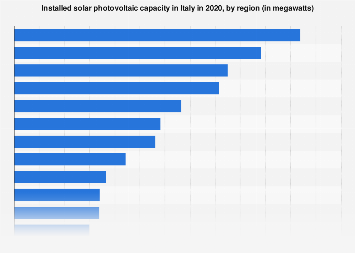 Italy: installed capacity of solar power plants 2018, by region