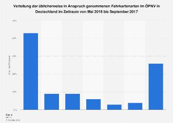 Umfrage zu genutzten Fahrkartenarten im ÖPNV in Deutschland 2017