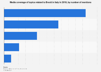 Italy: media coverage on topics related to Brexit 2018, by number of mentions