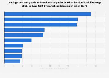 London Stock Exchange (UK) trading: largest consumer goods companies 2018-2019