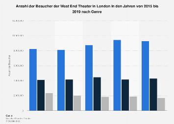Besucher der West End Theater in London nach Genre bis 2018