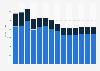 Industry revenue of »advertising« in Belgium 2011-2023