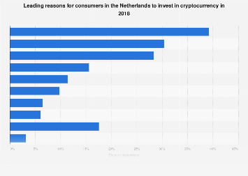 Leading reasons for cryptocurrency investments in the Netherlands 2018