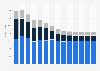 Industry revenue of »telecommunications« in Belgium 2011-2023