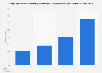 Umfrage zur Nutzung von Mobile Payment in Deutschland bis 2019