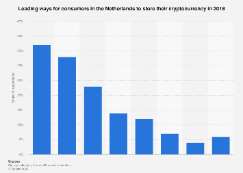 Leading storage solutions for cryptocurrency in the Netherlands 2018