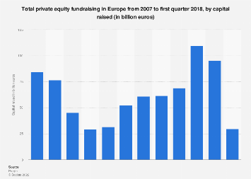 Private equity fundraising in Europe 2007-Q1 2018, by capital raised