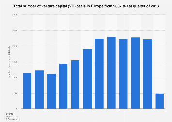 Number of venture capital (VC) deals in Europe 2007-Q1 2018