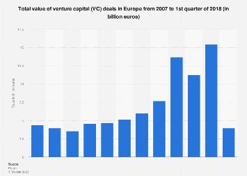 Value of venture capital (VC) deals in Europe 2007-Q1 2018
