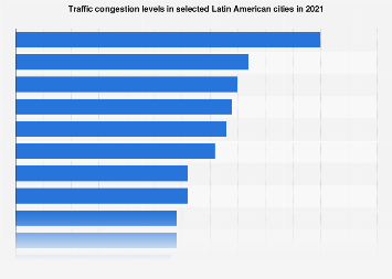 South America: traffic level in selected cities 2016