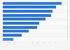 Umfrage zu den genutzten Social Media Kanälen in Tiroler Tourismusverbänden 2017