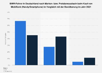 Umfrage unter BMW-Fahrern zu Marken- und Preisbewusstsein bei Mobilfunk 2017