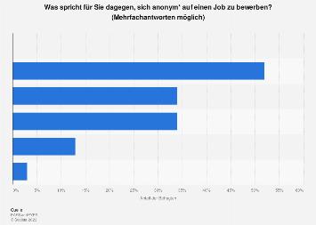 Umfrage zu den Nachteilen einer anonymisierten Bewerbung 2018