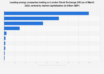 London Stock Exchange (UK): largest oil and gas companies ranked 2018