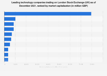 London Stock Exchange (UK): largest technology companies 2018