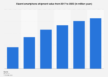 Xiaomi smartphone shipment value China 2017-2022
