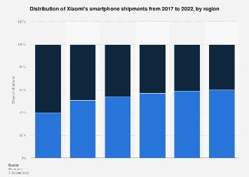 Xiaomi smartphone shipment China 2017-2022, by region