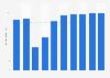 Online-Umsatz im Segment Pauschalurlaub in den USA bis 2023