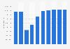 Online-Umsatz im Segment Pauschalurlaub in Deutschland bis 2023