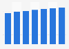 Online-Umsatz im Segment Pauschalurlaub in Frankreich bis 2023