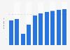 Online-Umsatz im Segment Hotels in den USA bis 2023