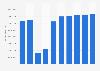 Online-Umsatz im Segment Hotels in Deutschland bis 2023