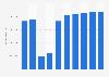 Online-Umsatz im Segment Hotels in Großbritannien bis 2023