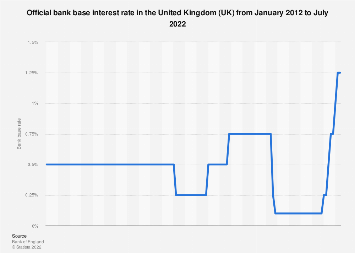 Official bank rate in the United Kingdom (UK) 2012-2019