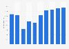 Online-Umsatz im Segment Autovermietung in Deutschland bis 2023