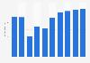 Online-Umsatz im Segment Autovermietung in der Schweiz bis 2023