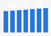Online-Umsatz im Segment Autovermietung in Frankreich bis 2023