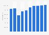 Online-Umsatz im Segment Autovermietung in den USA bis 2023