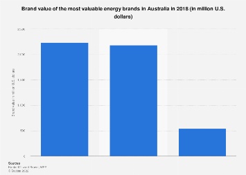 Brand value of the most valuable energy brands Australia 2018