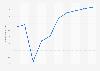 Prognose zur Nutzerzahl im Online-Markt für Autovermietung in den USA bis 2023
