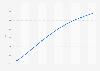 Prognose zum ARPU im Online-Markt für Pauschalurlaub in den USA bis 2023