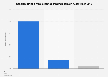 Argentina: opinion on the existence of human rights 2018