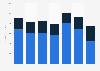Global revenue of Netgear 2016-2018, by segment