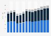 Industry revenue of »electrical, plumbing« in Austria 2011-2023