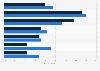 Digital gaming penetration on computers in Flanders (Belgium) 2017-2018, by age group
