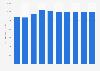 Annual yield of sugarcane across Meghalaya in India 2012 to 2016