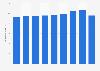 Kundeneinlagen der Bank Cler bis 2017