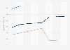 Anzahl der Online-Nutzer im Markt für eServices nach Segmenten weltweit bis 2023