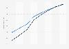 Prognose der Anzahl der Nutzer für Online Food Delivery weltweit* bis 2023