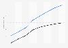 Prognose der Anzahl der Nutzer für Online Food Delivery in Frankreich bis 2023