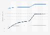 Prognose der Anzahl der Online-Nutzer für Veranstaltungstickets in den USA bis 2023