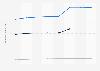 Prognose der Anzahl der Online-Nutzer für Veranstaltungstickets in Frankreich bis 2023