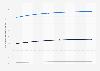Prognose des ARPU im Online-Markt für Veranstaltungstickets in Großbritannien bis 2023
