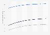 Prognose des ARPU im Online-Markt für Veranstaltungstickets in China bis 2023