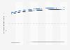 Prognose des ARPU im Online-Markt für Veranstaltungstickets in Frankreich bis 2023